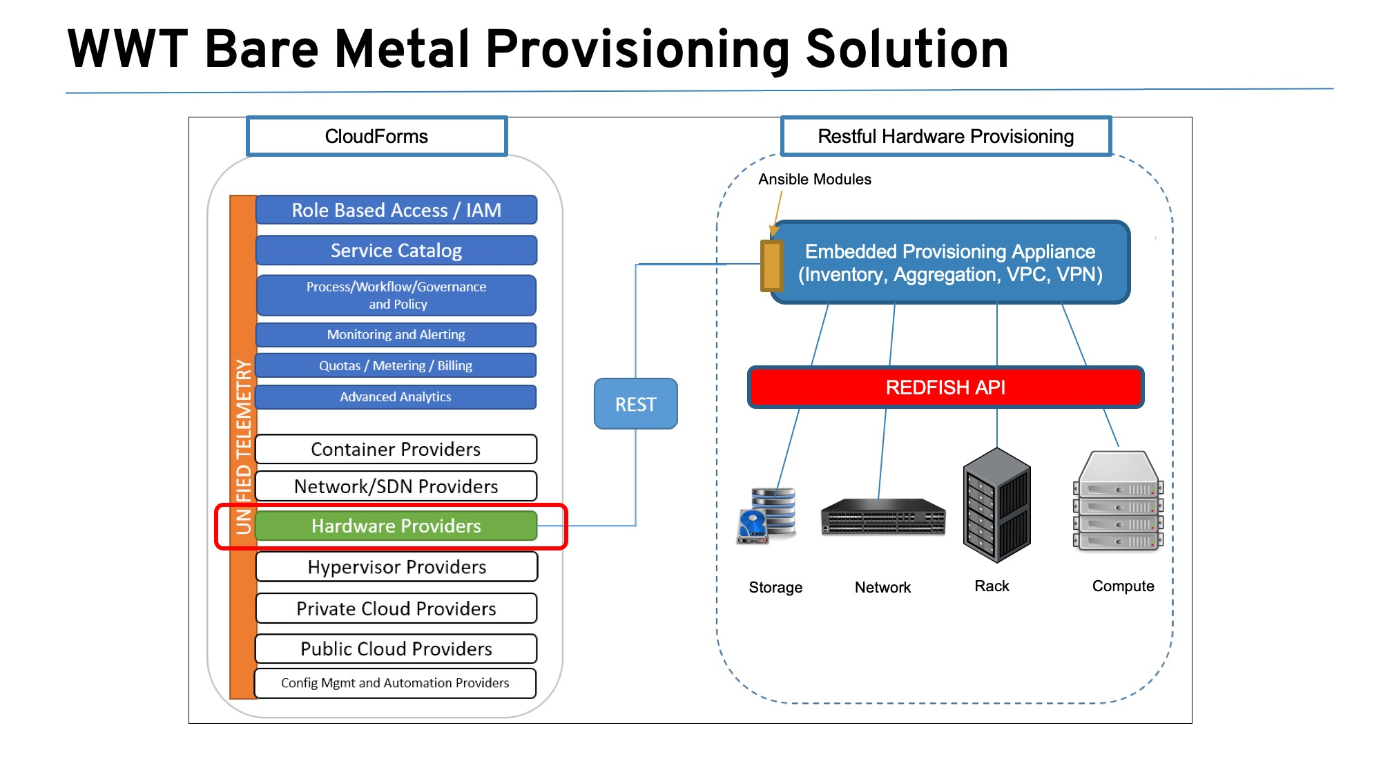 An architectural view of WWT's Bare Metal Provisioning Solution.