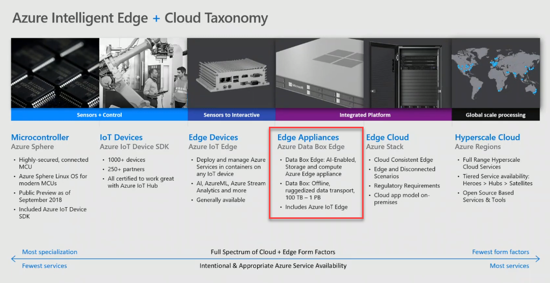 Microsoft Azure Intelligent Edge and Cloud Taxonomy