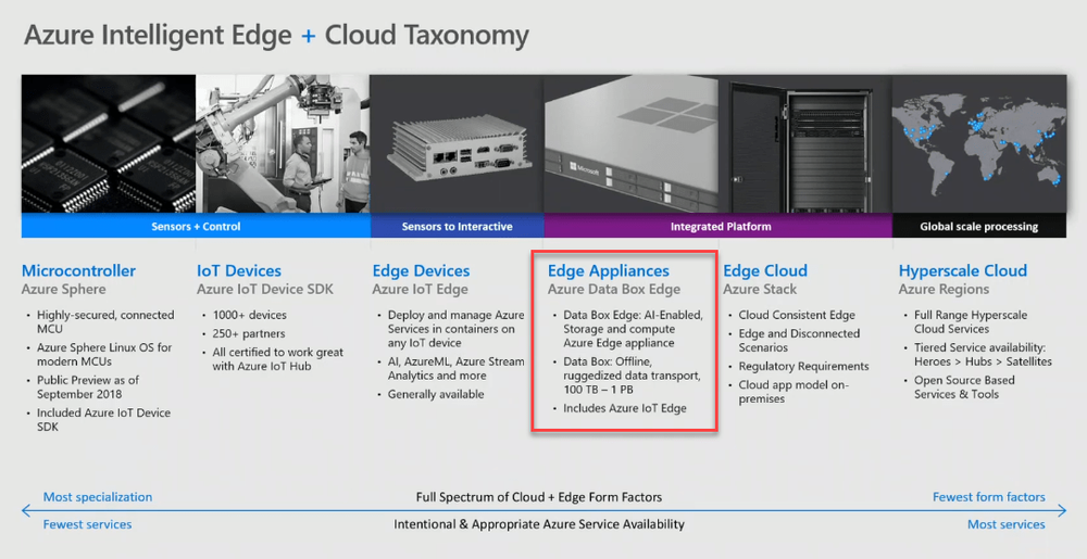 Microsoft Azure Intelligent Edge and Cloud Taxonomy