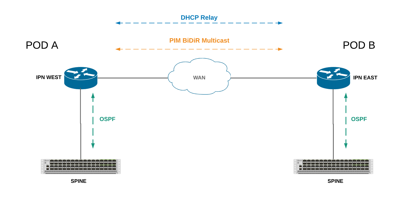 ACI Multi-Pod IPN Connectivity