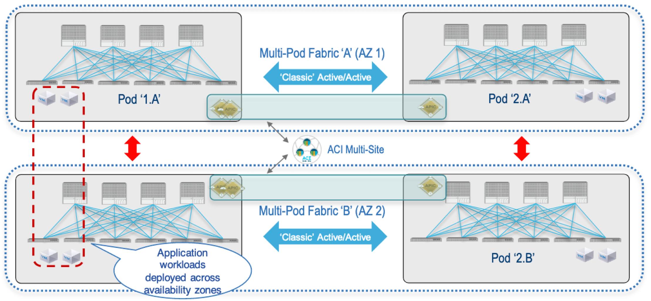 Multi-Pod & Multi-Site Together