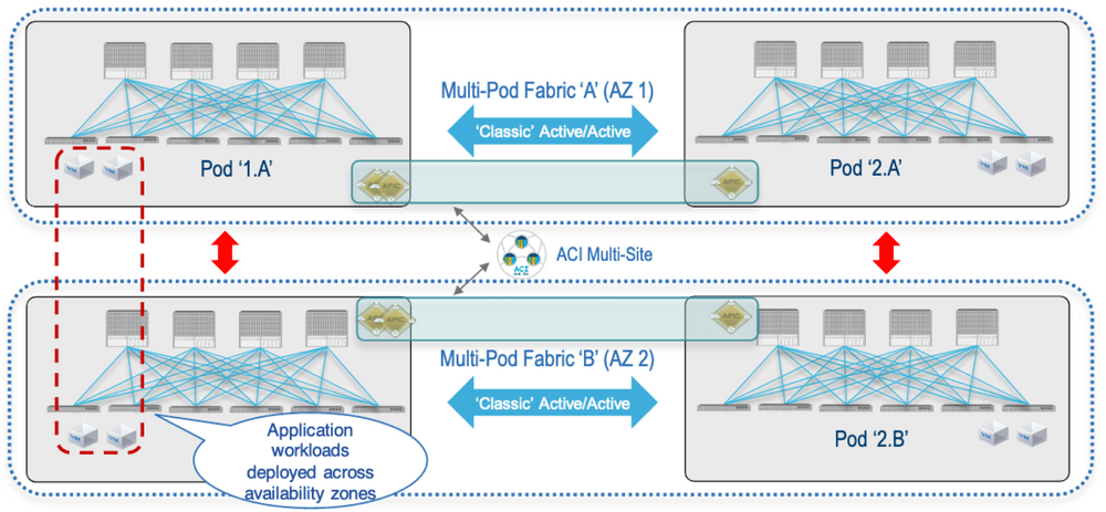 Multi-Pod & Multi-Site Together