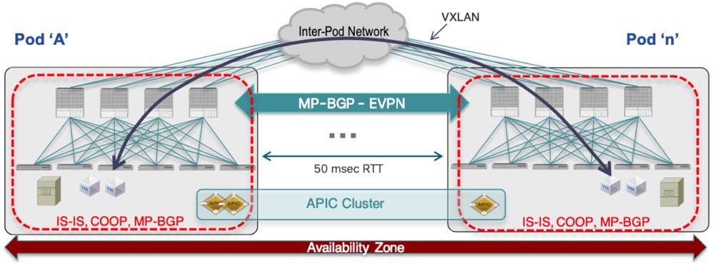 ACI Multi-Pod Architecture