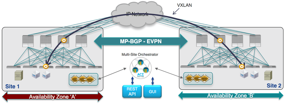 ACI Multi-Site Architecture