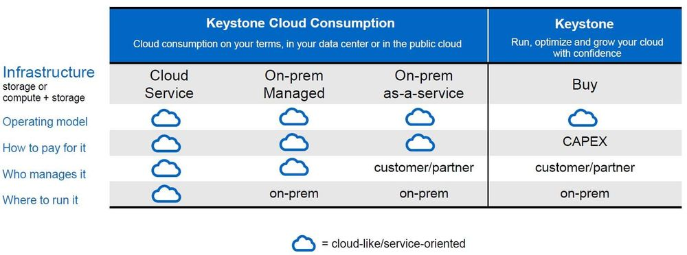 NetApp Keystone consumption models