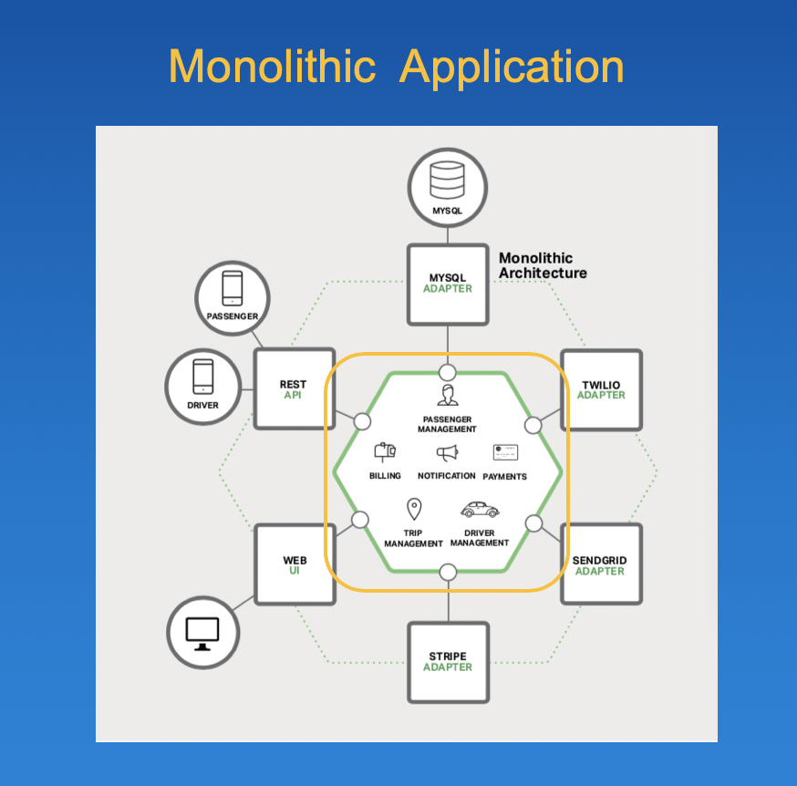 A Monolithic application