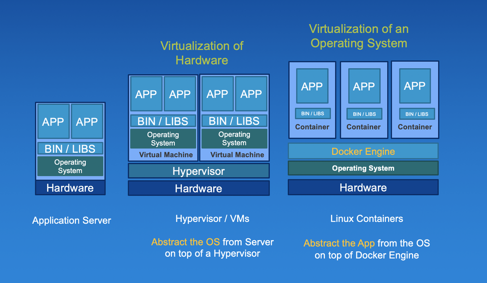 Evolution of application compute infrastructure