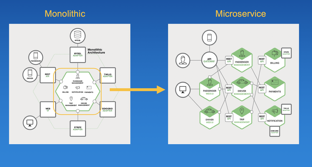 A Monolithic application re-factored as a microservice application