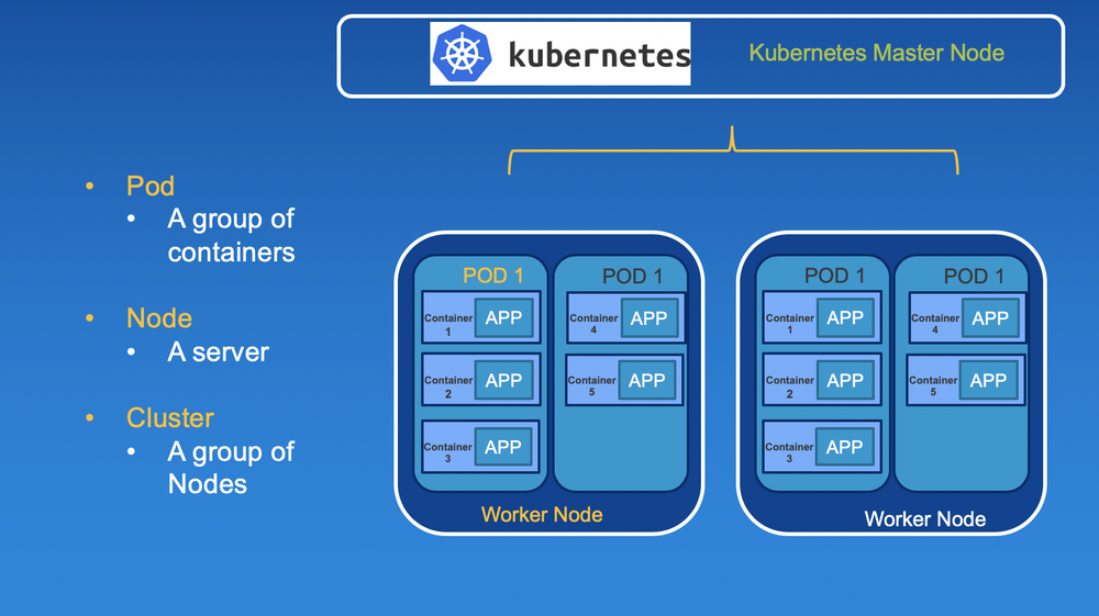 A Kubernetes cluster