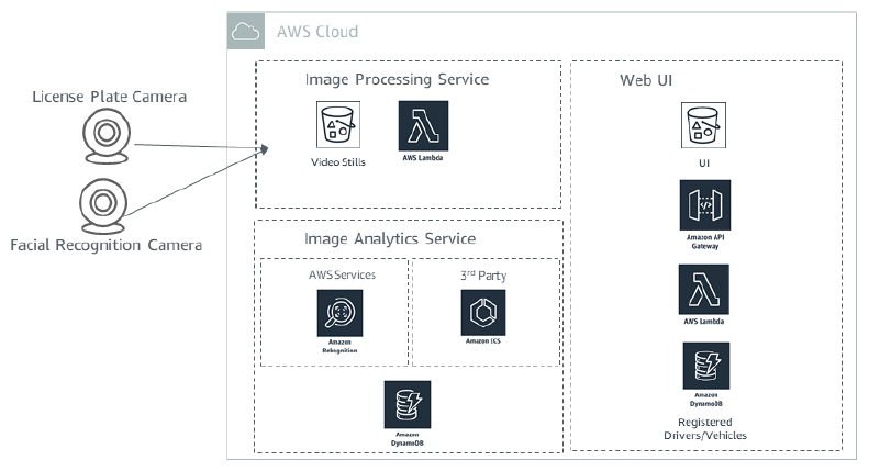 Serverless architecture takes real-time camera feeds into the Amazon cloud and pulls necessary details to authenticate the driver and the license plate