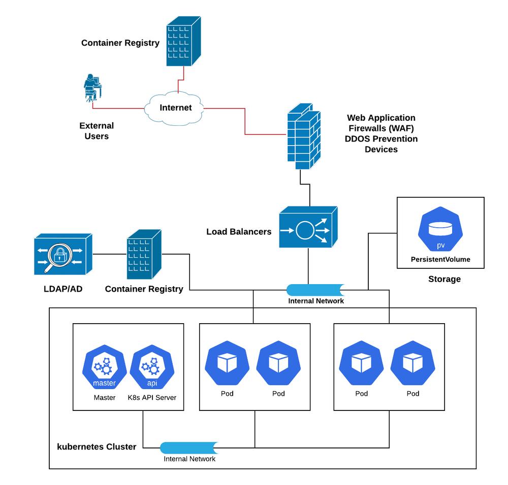 External access to Kubernetes