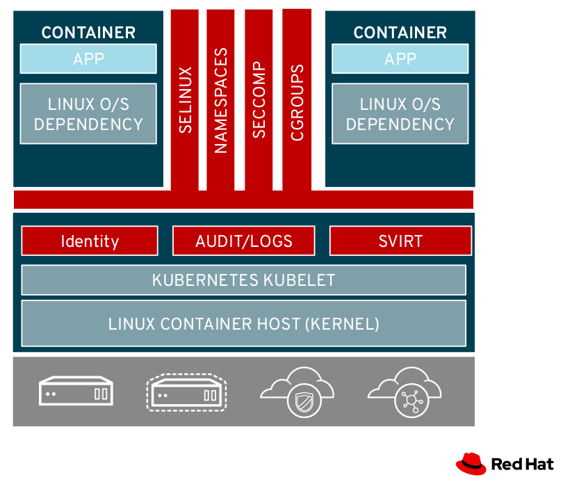 Container host security stacks