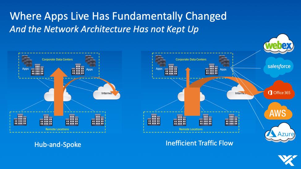 Network transition