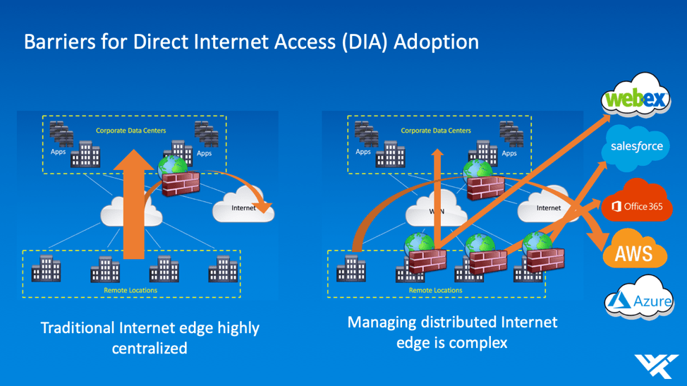 Adoption barriers to Direct Internet Access (DIA)