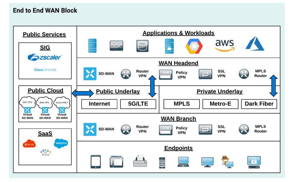 End-to-end WAN services