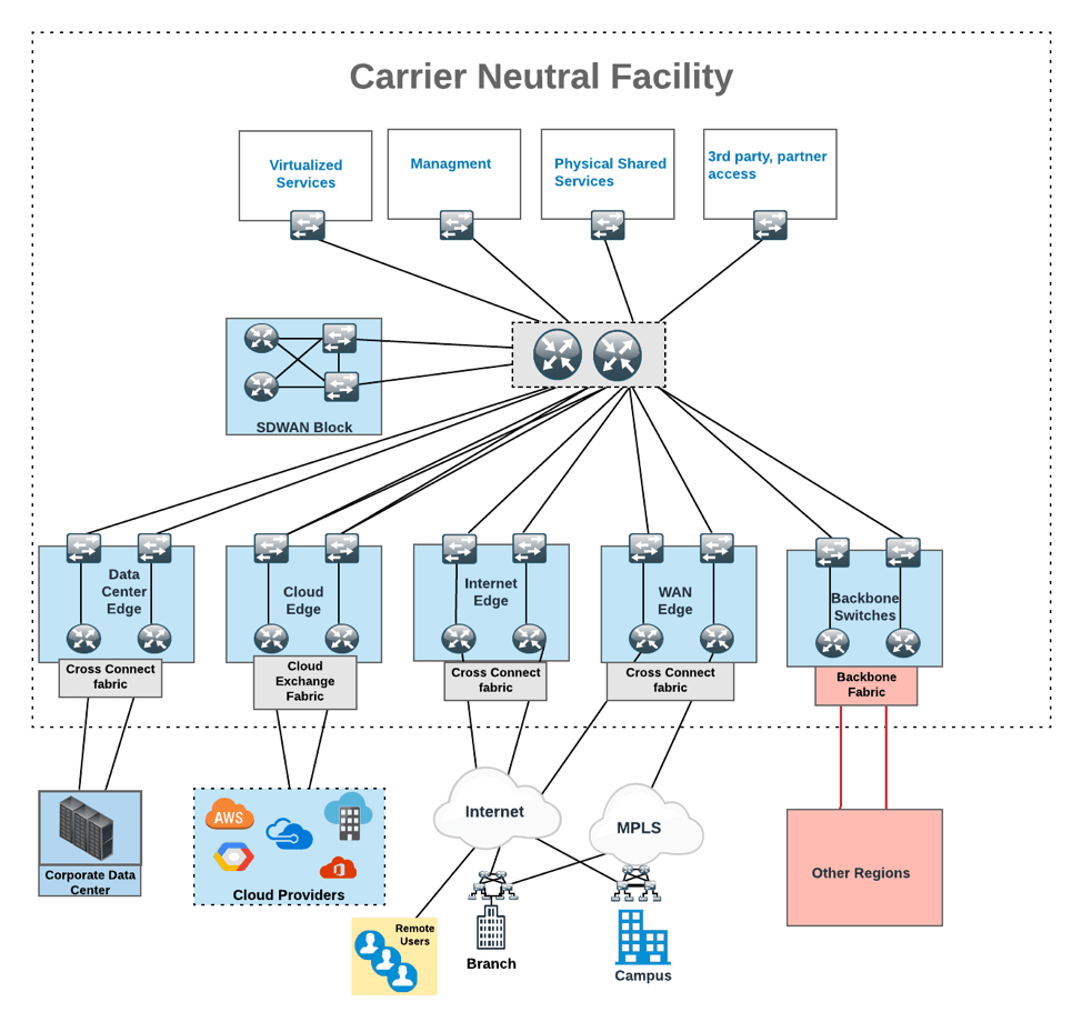 Carrier neutral facility reference architecture