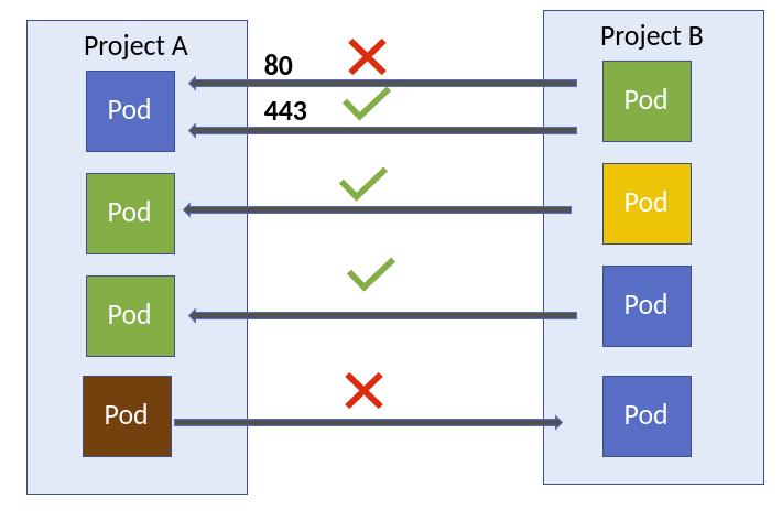 Scenarios based on network policy enforcement