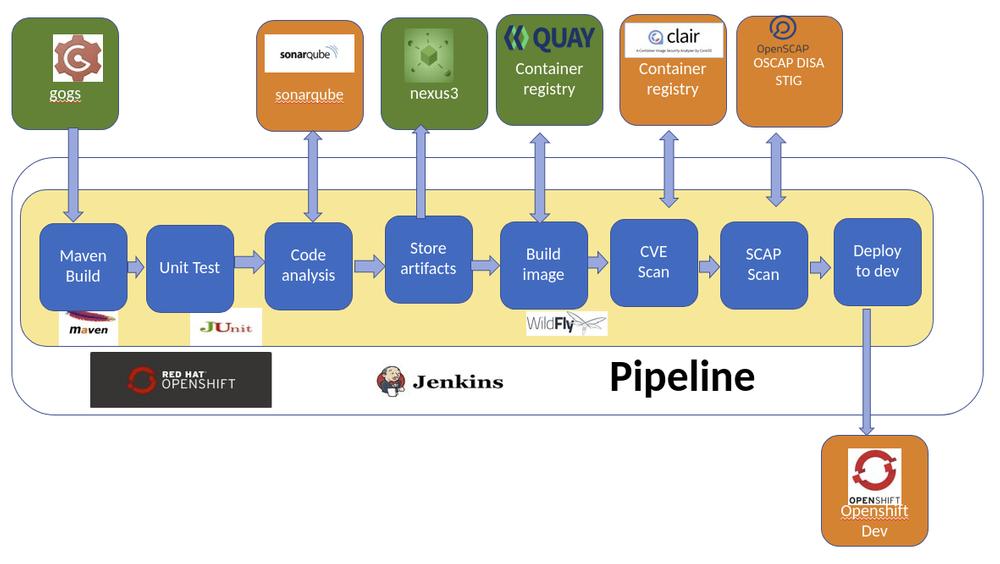 DevSecOps pipeline