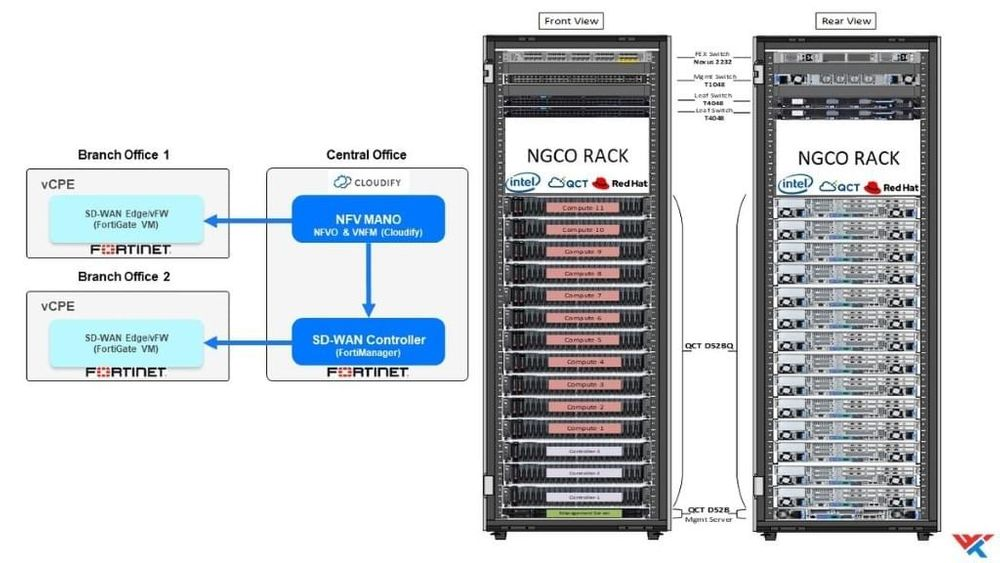 A reference architecture of the NGCO rack.