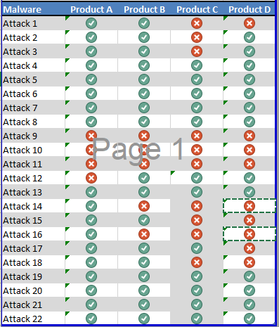 How each product responded to the specific attacks.