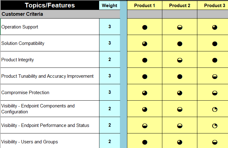 The evaluation matrix breaks down each product's capability to meet the specific customer requirements.