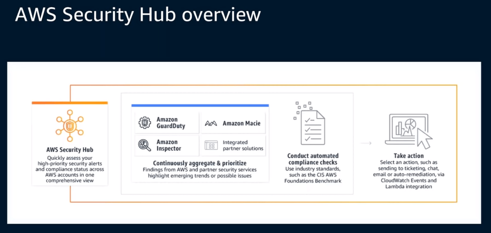 AWS Security Hub overview