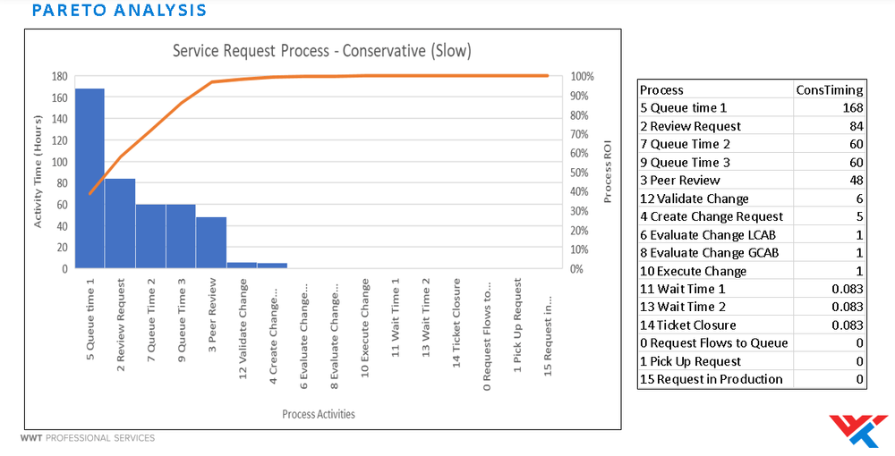 Data sample highlighting service process activities and their request times.