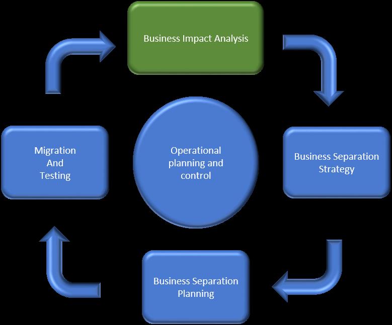 Traditional process involving BIA