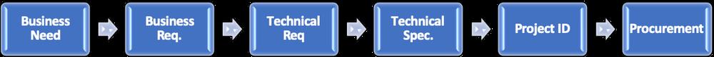 SMB process flow through procurement