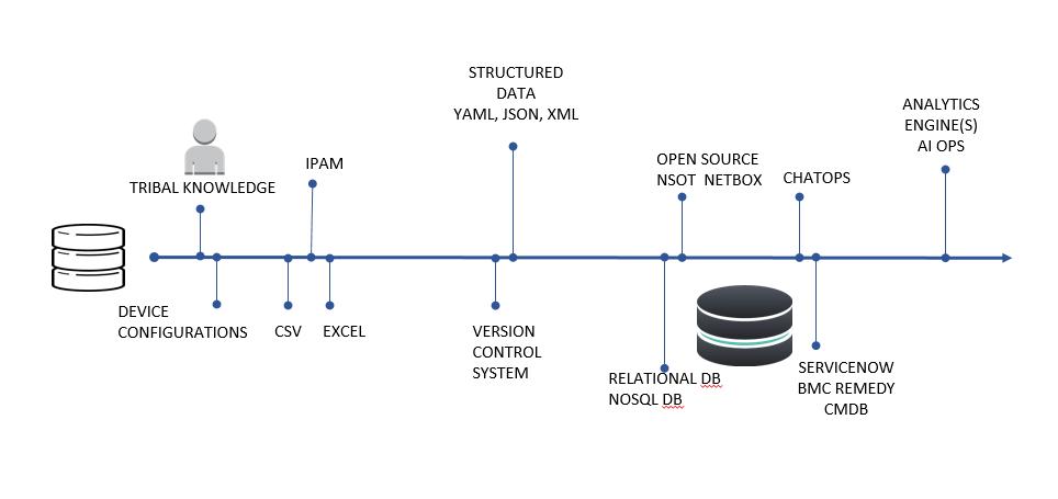 Configuration Data Maturity Levels