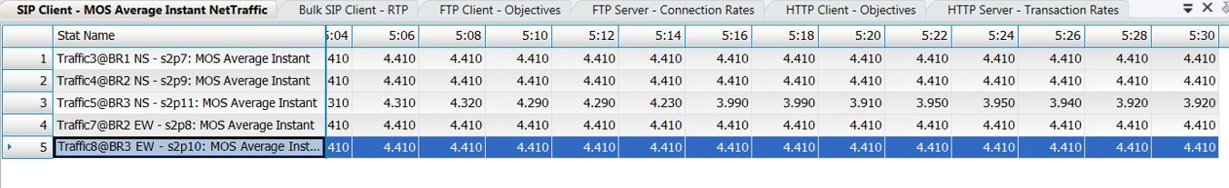 Sample IXIA IxLoad Report of different traffic flows used during our VOIP MOS testing