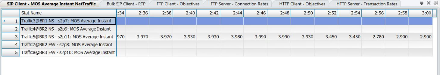 Branch 3 MPLS link degradation at 15 percent packet loss without FEQ enabled by VeloCloud