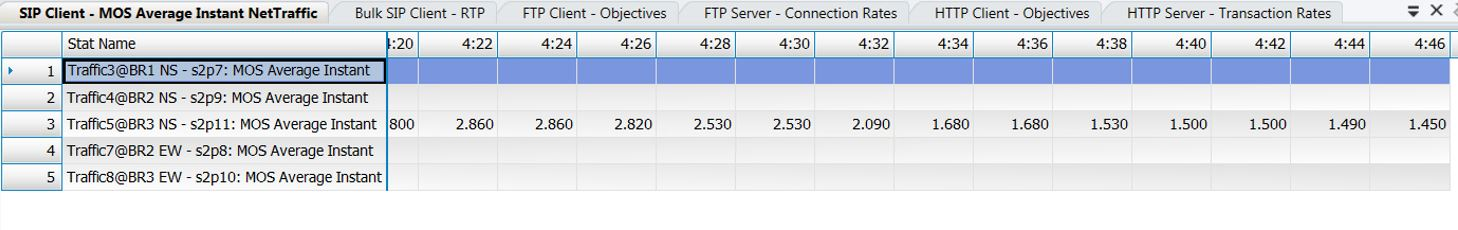 Branch 3 MPLS link degradation at 40 percent packet loss without FEQ enabled by VeloCloud