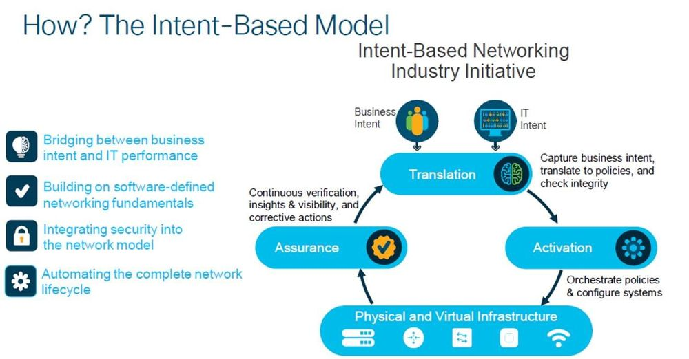 Intent-based models impact across an organization.