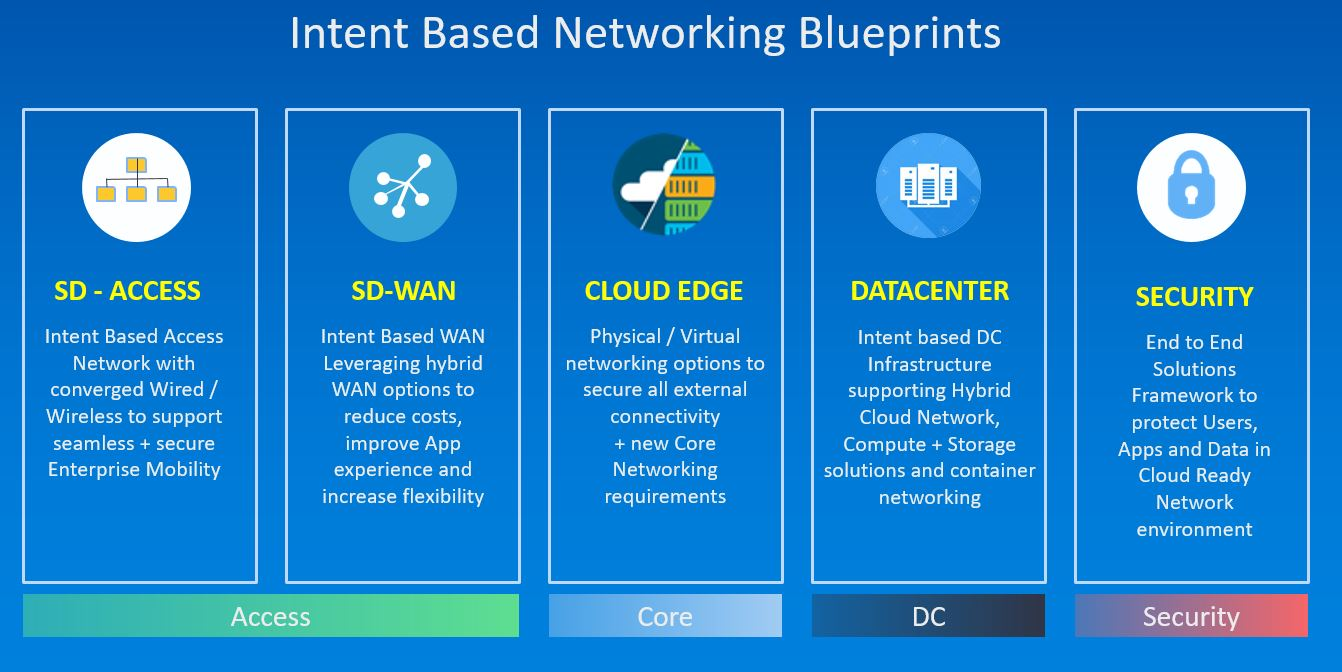 IBN blueprints in five major technology domains