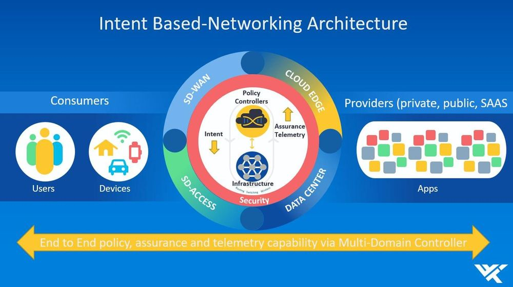 Intent-based networking architecture with main goal