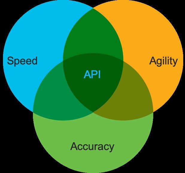 Solid API exposure benefits.
