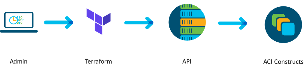 Terraform will reach out to Cisco ACI and programmatically configure every relevant construct within it.