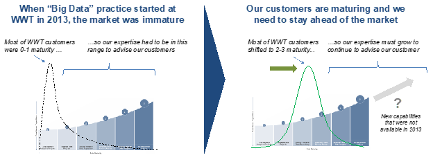 WWT data maturity curve