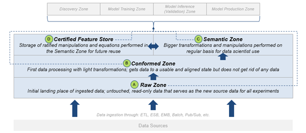 data pipeline for AI R&D