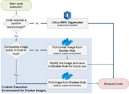 code execution decision tree