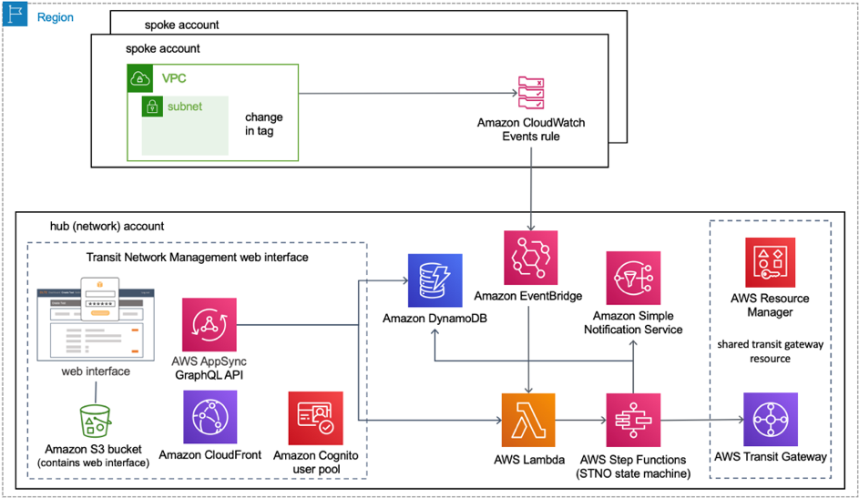 Serverless Transit Network Orchestrator architecture on AWS