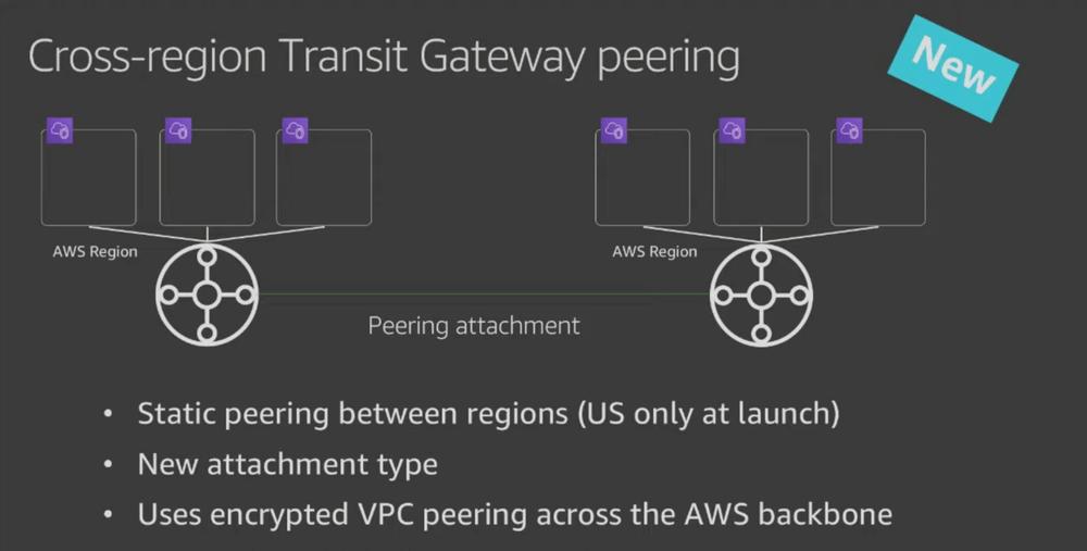 Inter-Region Transit Gateway peering
