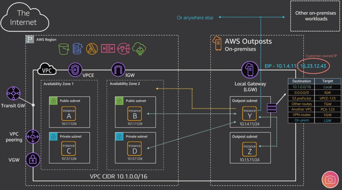AWS Outposts design and LAN networking topography