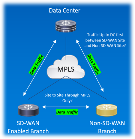 Routing Integration between SD-WAN and Non-SD-WAN sites Use Case in Cisco Viptela SD-WAN