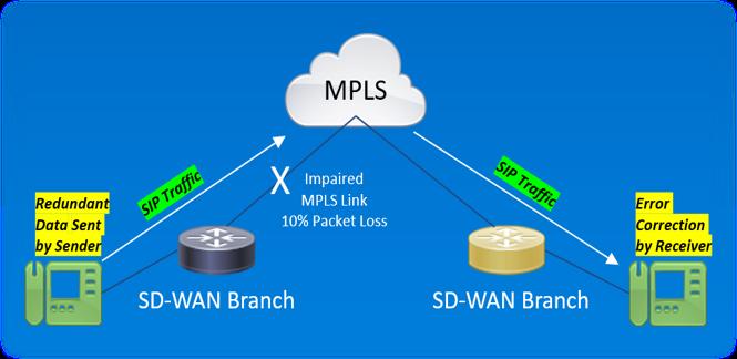 Forward Error Correction or FEC Use Case in Cisco Viptela SD-WAN