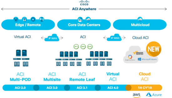 Cisco ACI architecture