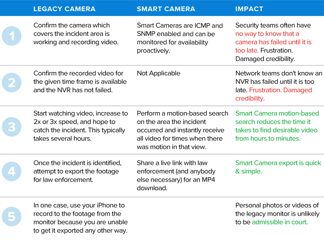 Chart comparing Legacy Cameras and Smart Cameras