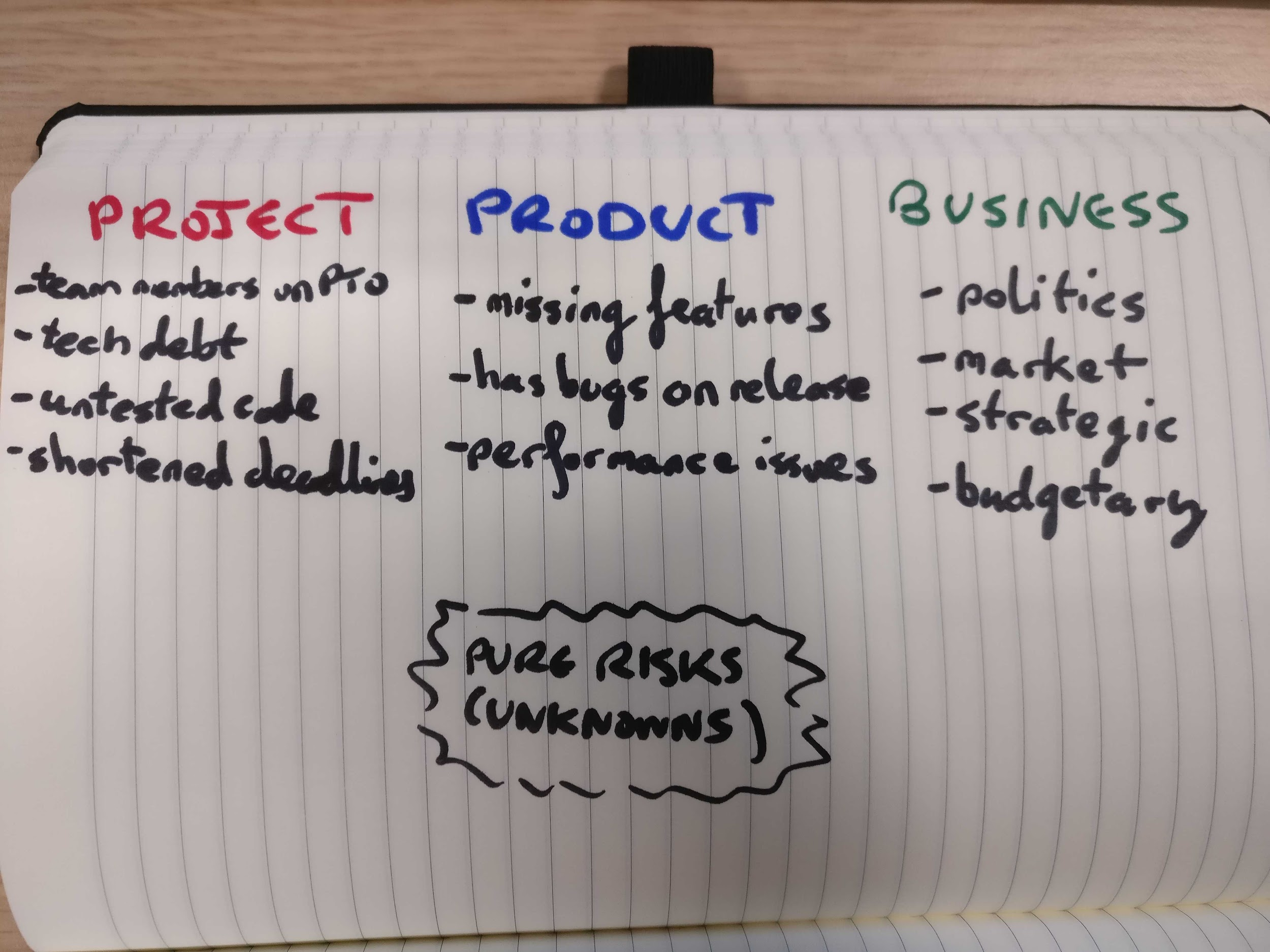 Risk Types - Project, Product, Business