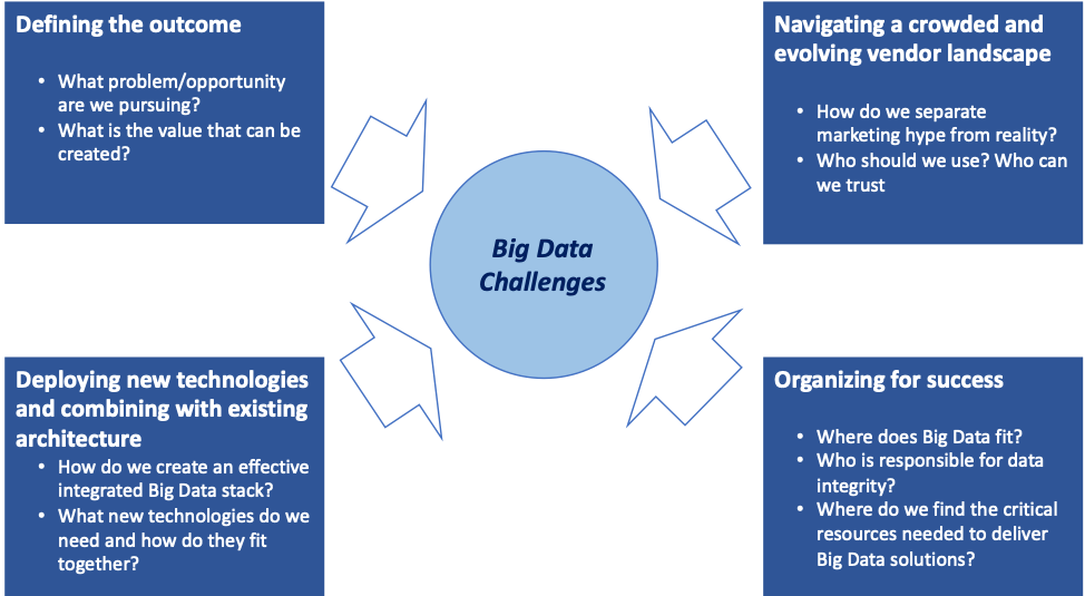 visualizing data challenges